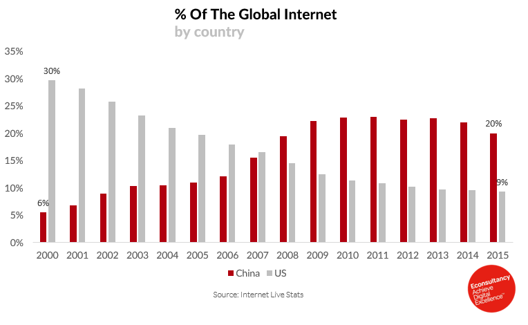 percentage of global internet by country china and united states