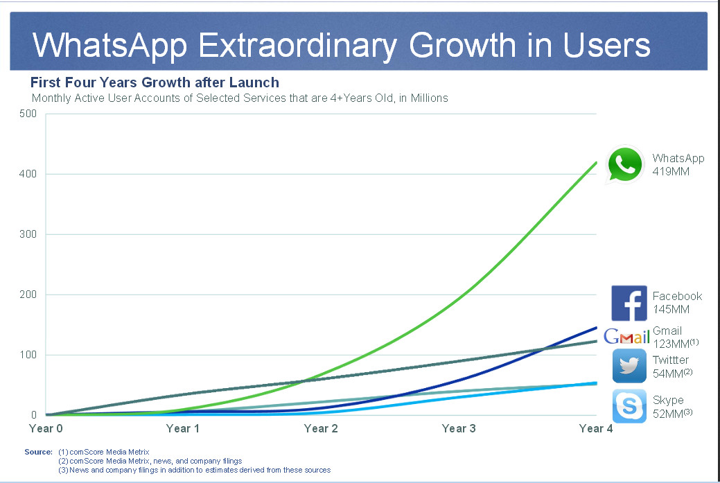 growth whatsapp selama empat tahun pertama