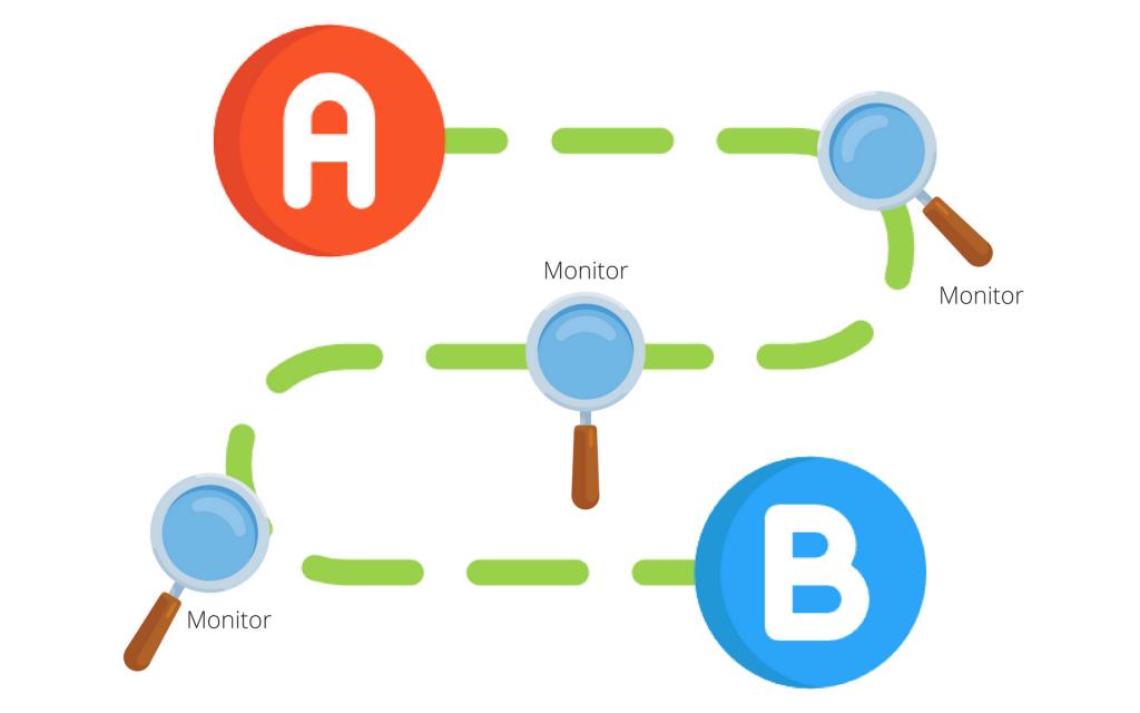 Proses Monitoring Dalam Mencapai Tujuan
