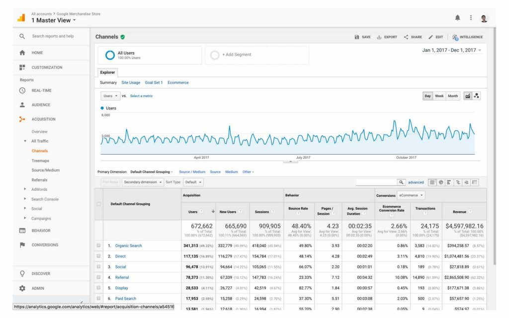 tampilan report acquisition di google analytics