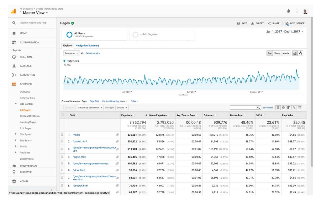 tampilan report behavior di google analytics