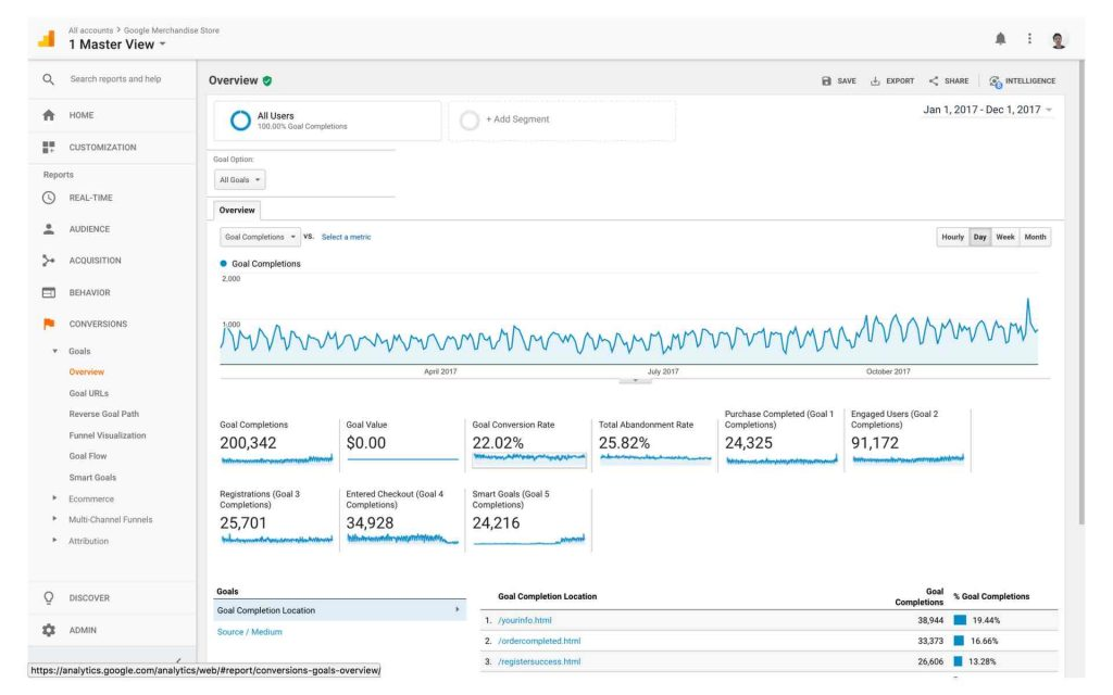 tampilan report conversions di google analytics