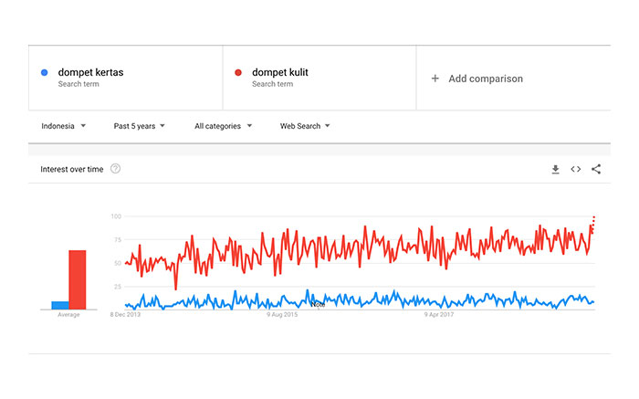 google-trend-dompet-kertas.jpg